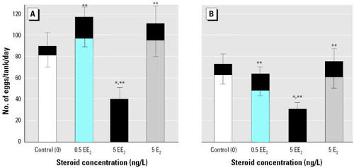 Long-Term Exposure to Environmental Concentrations of the ...