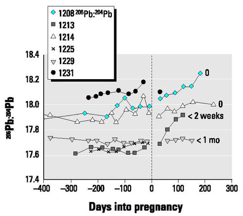 3bba01164b8b1 Figure 7 Changes in isotopic ratio expressed as 206Pb:204Pb for subjects  who breast-fed for ≤1 month. The length of breast-feeding is noted to the  right of ...