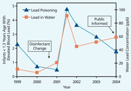 Out of Plumb: When Water Treatment Causes Lead Contamination