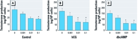 Benzo[a]pyrene Reduces Testosterone Production in Rat Leydig