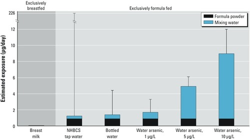 Estimated Exposure to Arsenic in Breastfed and Formula-Fed Infants