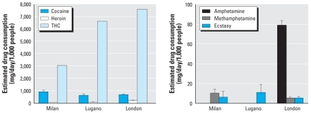 Estimating Community Drug Abuse by Wastewater Analysis