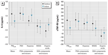 Association of Biomarkers of Systemic Inflammation with Organic