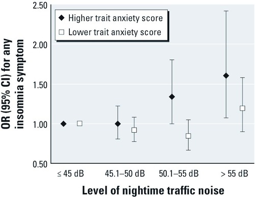 Associations between Nighttime Traffic Noise and Sleep: The Finnish