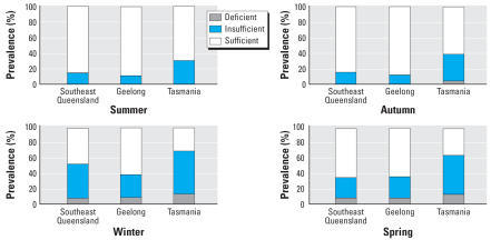 The High Prevalence of Vitamin D Insufficiency across