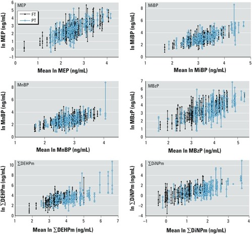 A Longitudinal Study of Urinary Phthalate Excretion in 58