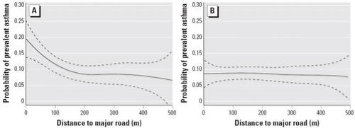Traffic, Susceptibility, and Childhood Asthma