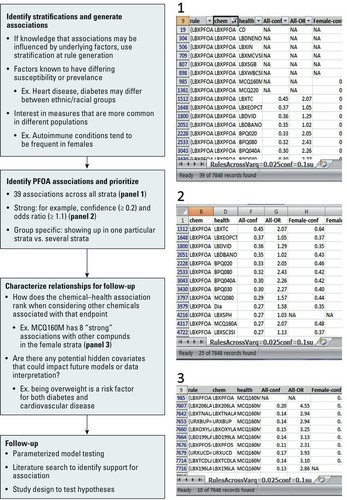 Identification and Prioritization of Relationships between ...