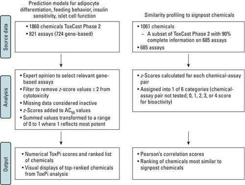Prioritizing Environmental Chemicals for Obesity and