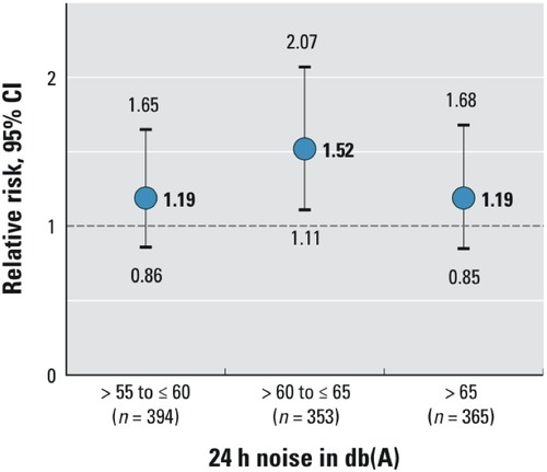 Residential Road Traffic Noise and High Depressive Symptoms