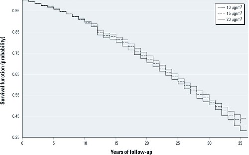 Chronic Exposure to Fine Particles and Mortality: An