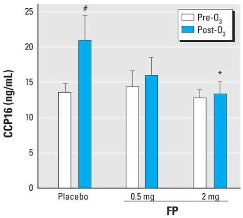 Fluticasone Propionate Protects against Ozone-Induced Airway
