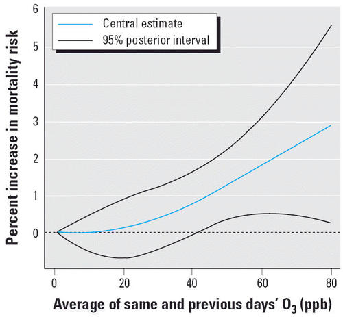 The Exposure–Response Curve for Ozone and Risk of Mortality and the