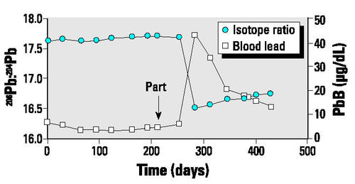 dfe9aabc46b40 Figure 4 Plot of blood lead concentration (PbB) and isotopic ratios for  subject 1225, who experienced a major unknown lead exposure soon after  parturition ...