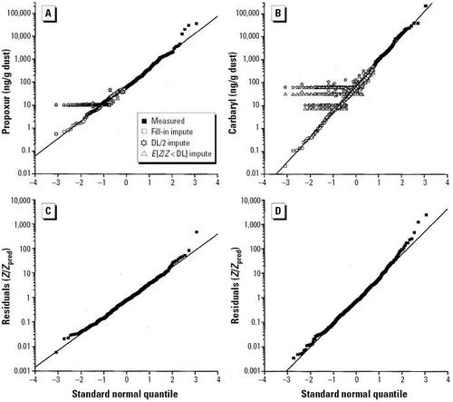 Epidemiologic Evaluation of Measurement Data in the Presence of