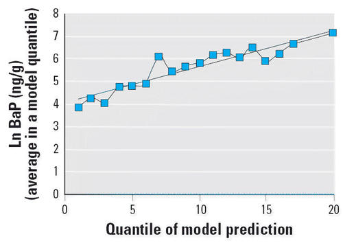 Validation and Calibration of a Model Used to Reconstruct Historical