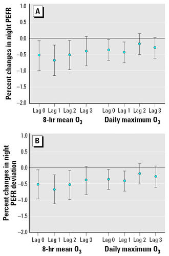 Effects of Ambient Ozone Exposure on Mail Carriers' Peak Expiratory