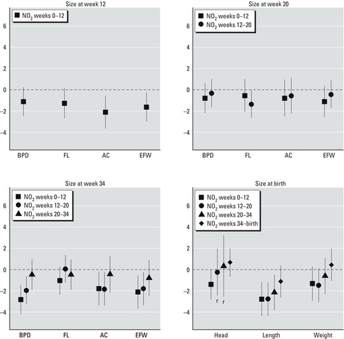 Prenatal Exposure to NO2 and Ultrasound Measures of Fetal Growth in