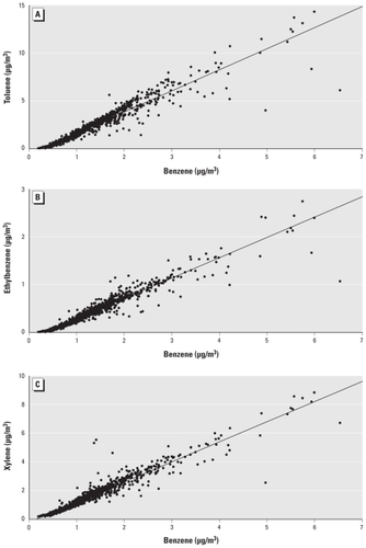 Maternal Exposure to Ambient Levels of Benzene and Neural