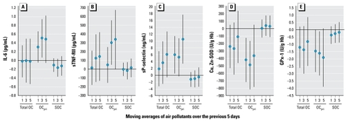 Air Pollution Exposures and Circulating Biomarkers of Effect